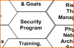 Information Security Program: The Foundations and Anchors