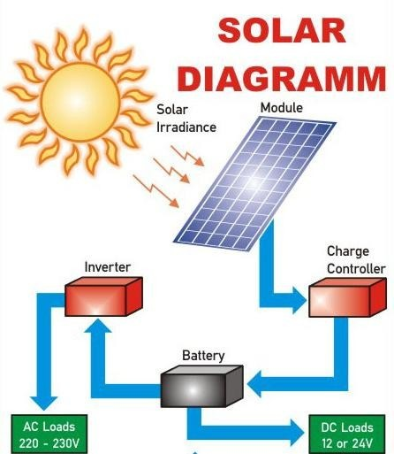 How To Solarize Your House The Complete Guide Techzim