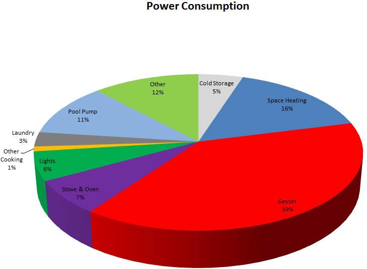 The mystery of ZESA bills/power cuts: an alternative ...