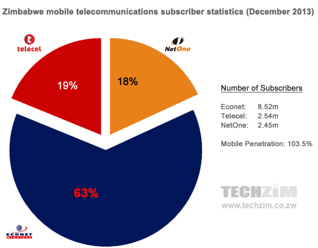 Zimbabwe's telecoms stats (2013): 103.5% mobile penetration rate ...
