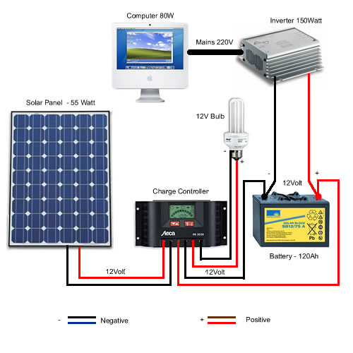 A typical solar diagram