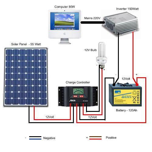 A typical solar diagram