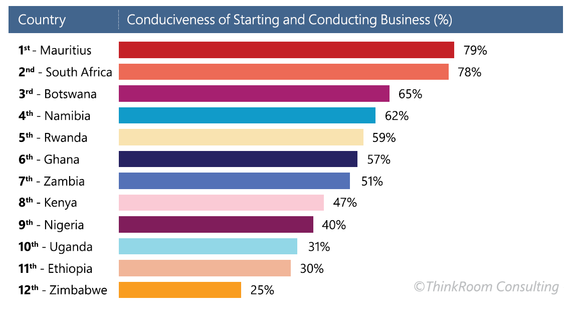 conduciveness-of-Starting-a-Business