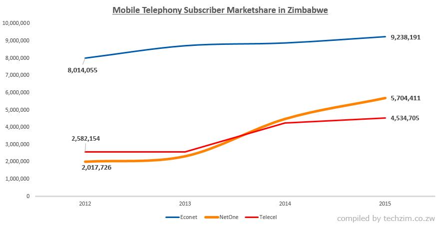 Mobile-Telephony-Marketshar