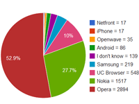 biNu Surveys:  Zimbabwe's mobile browser preferences
