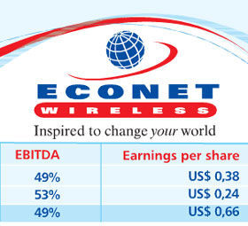 Econet Wireless Zimbabwe Interim Results