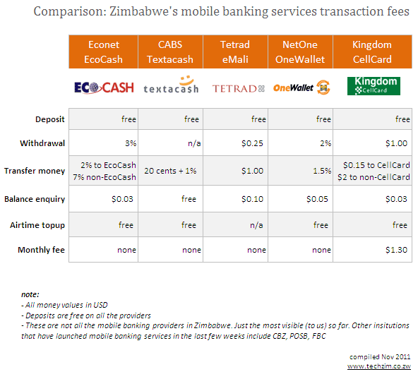 Mobile Banking Costs Compared