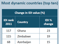 Zimbabwe among most dynamic countries in ICTs growth says ITU report