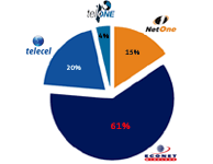 Zimbabwe's tele-density rises to 74.7%