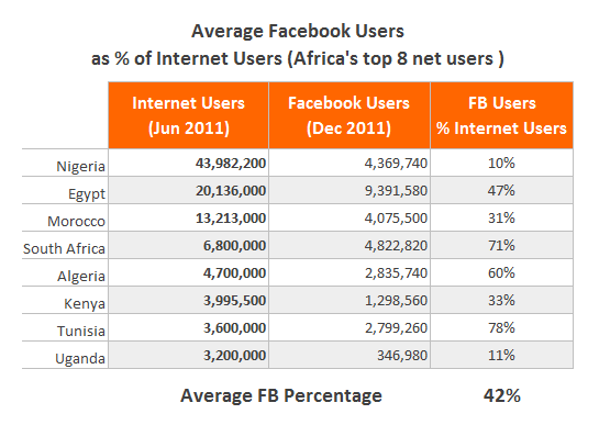 Average Facebook Users as Percentage of Internet Users (Africa's Top 10)