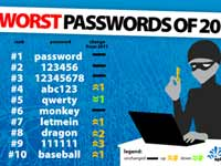 Most popular passwords of 2012