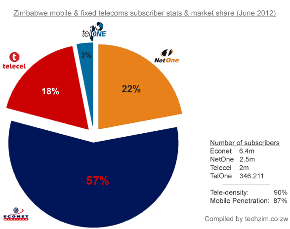 Zimbabwe mobile & fixed telecoms subscriber stats & market share (June 2012)