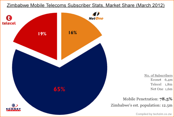 Zimbabwe Mobile Telecoms Stats (March 2012)