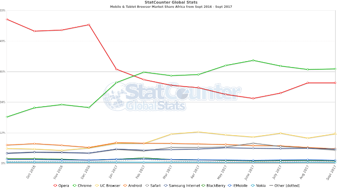 Opera loses mobile browser marketshare to Chrome in Africa