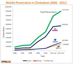Mobile Penetration in Zimbabwe (2006-2011)